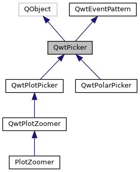 plotjuggler: QwtPicker Class Reference