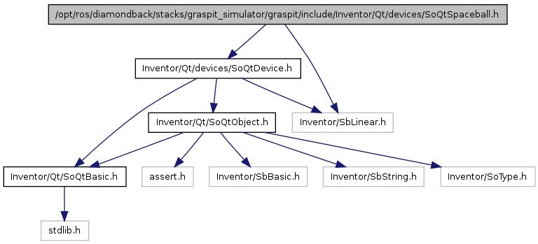 graspit: /opt/ros/diamondback/stacks/graspit_simulator