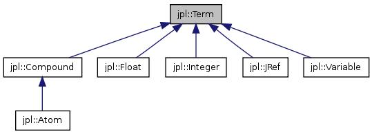 jpl: jpl::Term Class Reference