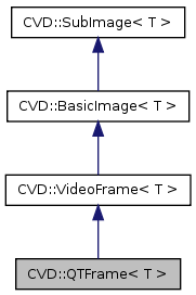libcvd: CVD::QTFrame< T > Class Template Reference