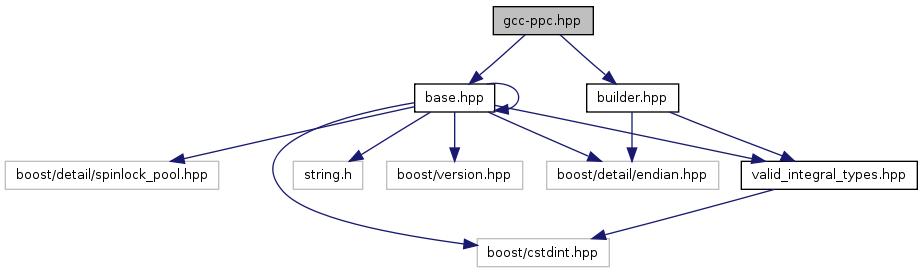 rosatomic: gcc-ppc hpp File Reference
