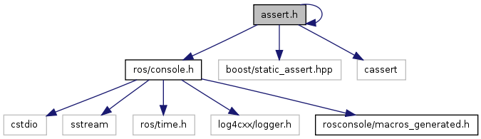 rosconsole: assert h File Reference