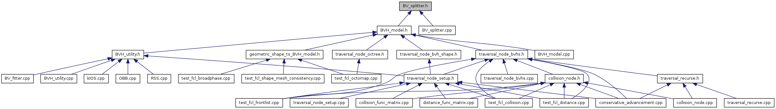 fcl: BV_splitter h File Reference