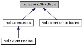 redis: redis client StrictRedis Class Reference