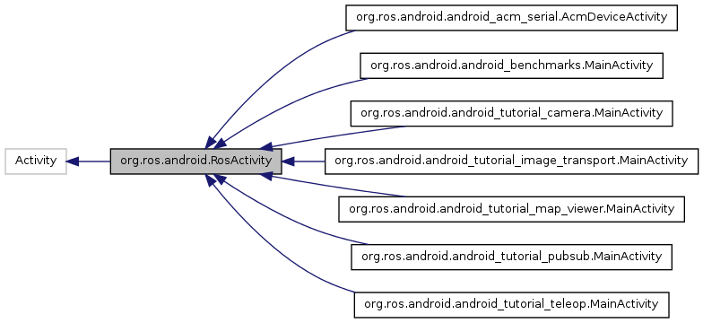 android_core: org ros android RosActivity Class Reference