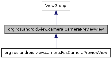 android_core: org ros android view camera CameraPreviewView