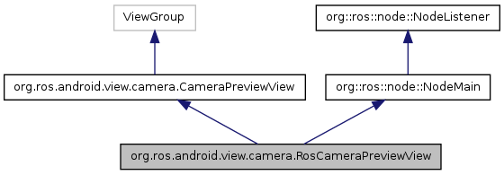 android_core: org ros android view camera