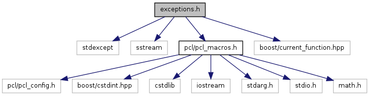 pcl: exceptions h File Reference