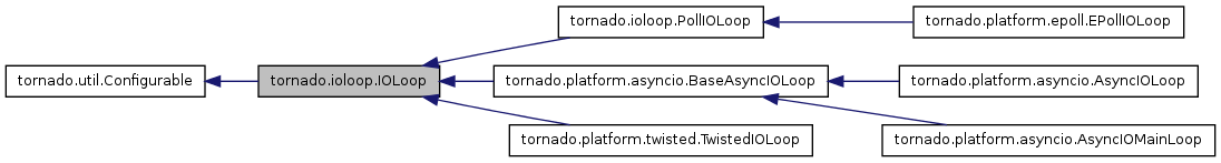 rosbridge_server: tornado ioloop IOLoop Class Reference