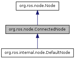 rosjava_core: org ros node ConnectedNode Interface Reference