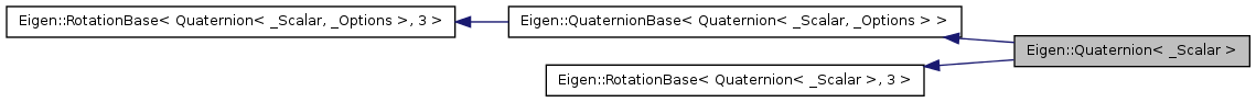 win_eigen: Eigen::Quaternion< _Scalar > Class Template Reference