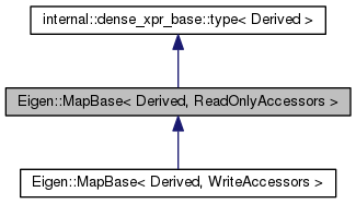 acado: Eigen::MapBase< Derived, ReadOnlyAccessors > Class