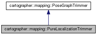 cartographer: cartographer::mapping::PureLocalizationTrimmer