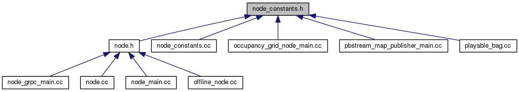 cartographer_ros: node_constants h File Reference