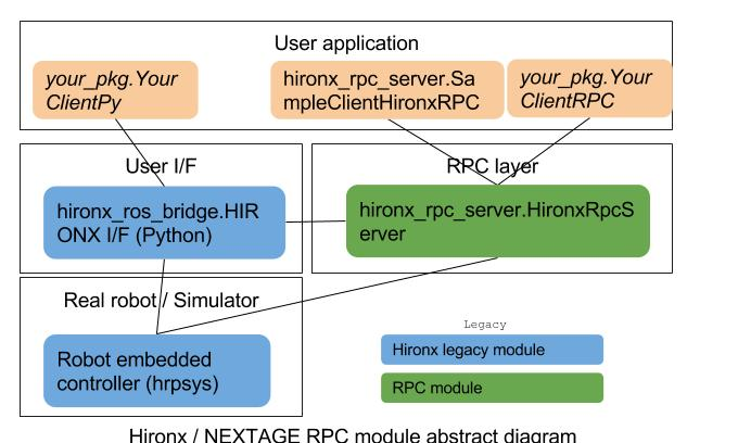 Hironx Rpc Remote Procedure Call Ros Package Hironxrpcserver