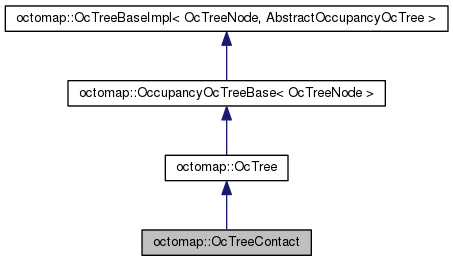 jsk_pcl_ros: octomap::OcTreeContact Class Reference