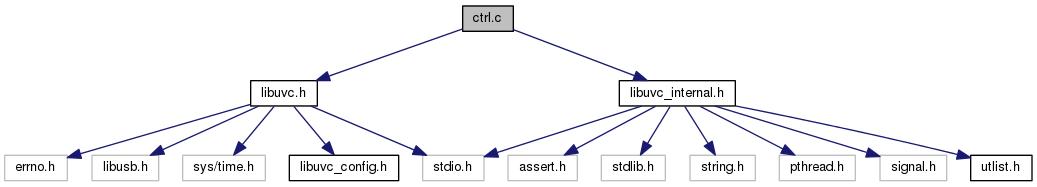 librealsense: ctrl c File Reference