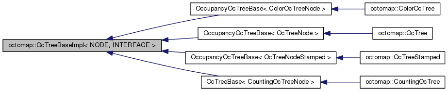 octomap: octomap::OcTreeBaseImpl< NODE, INTERFACE > Class