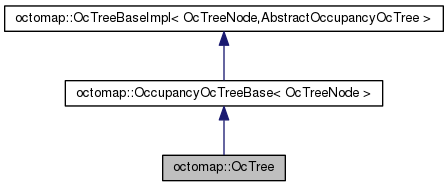 octomap: octomap::OcTree Class Reference