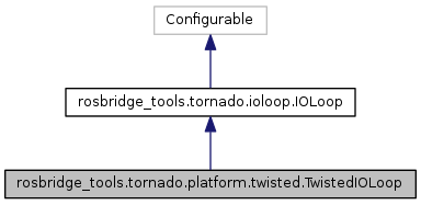 rosbridge_tools: rosbridge_tools tornado platform twisted