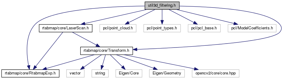 rtabmap: util3d_filtering h File Reference