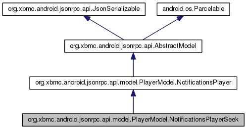 smarthome_media_kodi_driver: org xbmc android jsonrpc api model