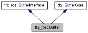 tf2_ros: tf2_ros::Buffer Class Reference