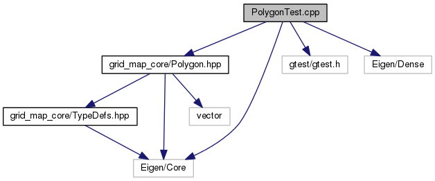 grid_map_core: PolygonTest cpp File Reference