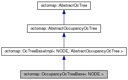 octomap: octomap::OccupancyOcTreeBase< NODE > Class Template Reference
