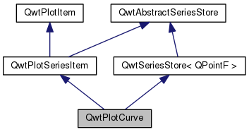 plotjuggler: QwtPlotCurve Class Reference