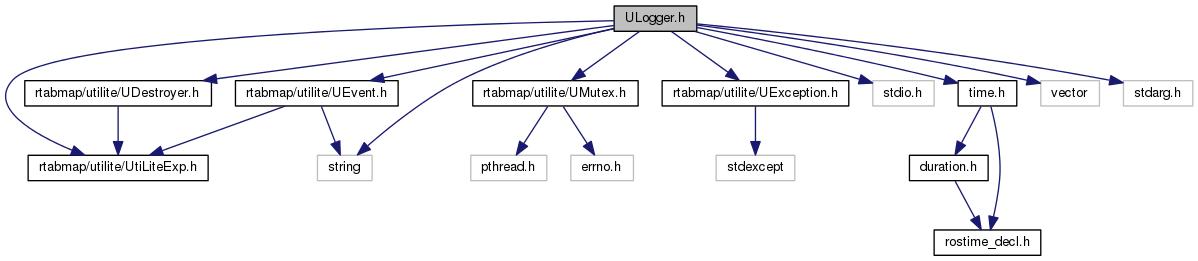 rtabmap: ULogger h File Reference
