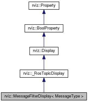 rviz: rviz::MessageFilterDisplay< MessageType > Class Template Reference