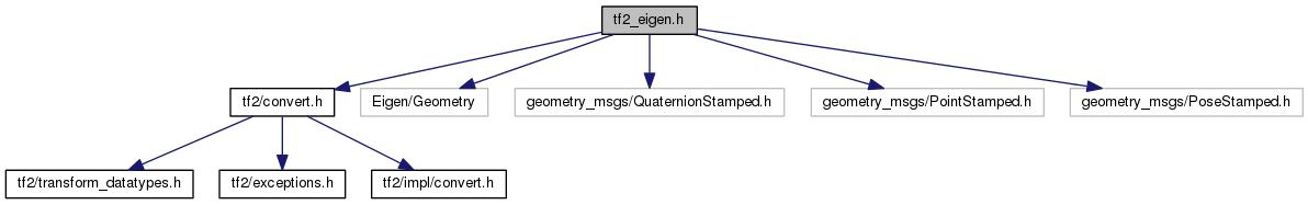 tf2_eigen: tf2_eigen h File Reference