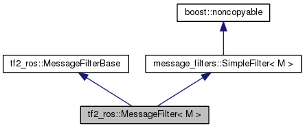 tf2_ros: tf2_ros::MessageFilter< M > Class Template Reference