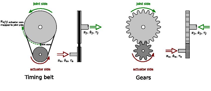Transmission Interface Transmission Interface