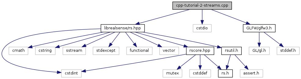 librealsense: cpp-tutorial-2-streams cpp File Reference