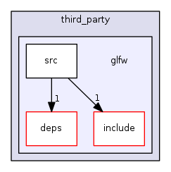 librealsense: glfw Directory Reference