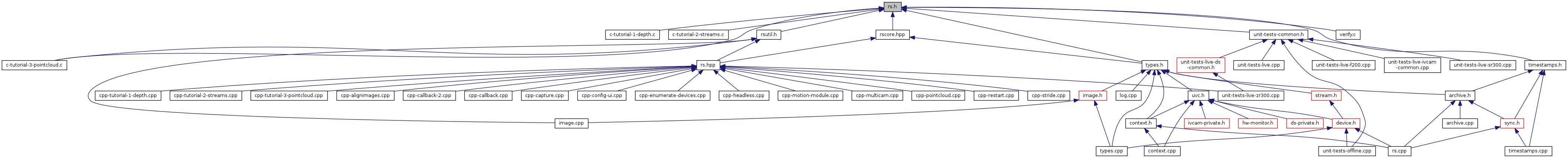 librealsense: rs h File Reference