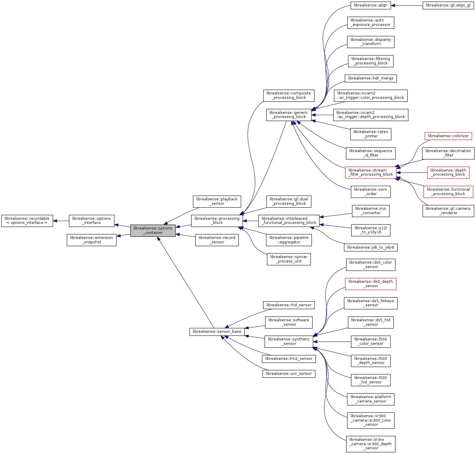 librealsense: librealsense::options_container Class Reference