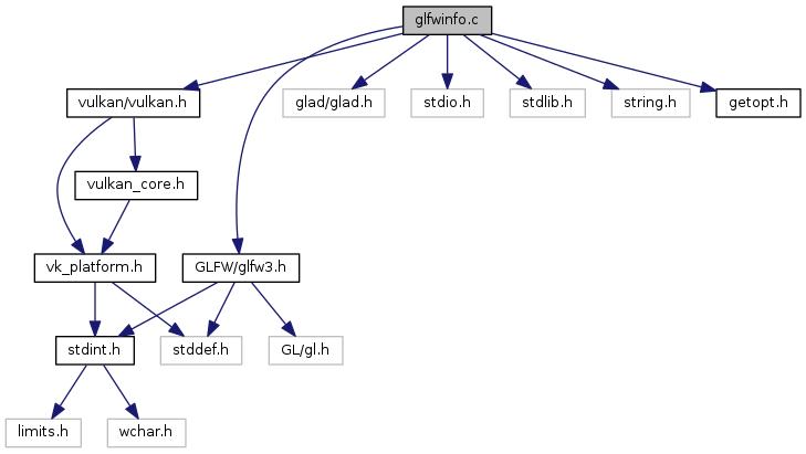 librealsense2: glfwinfo c File Reference