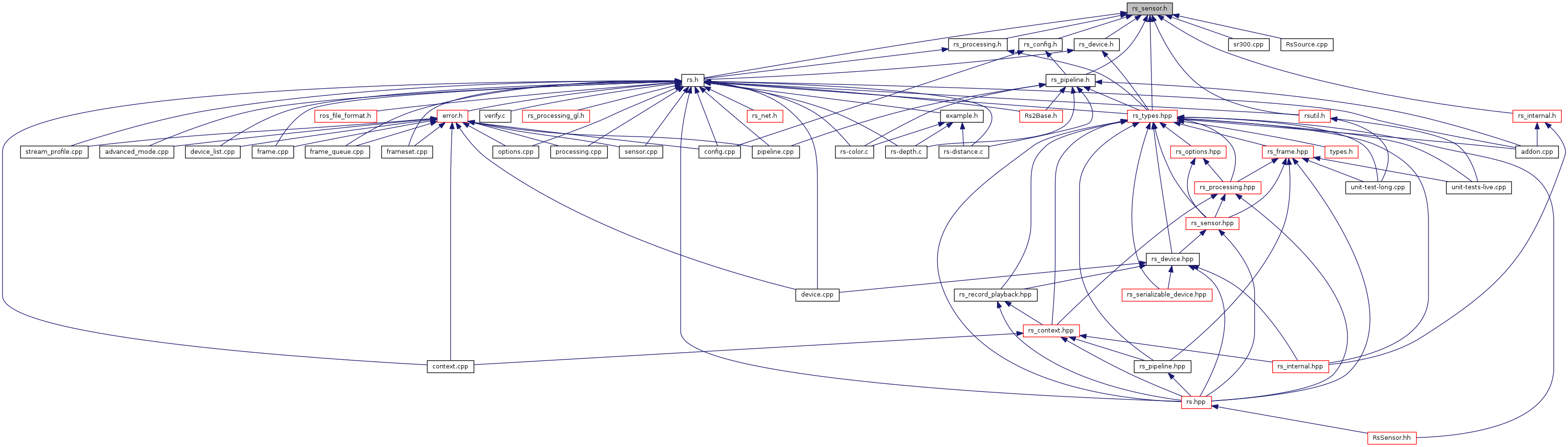 librealsense2: rs_sensor h File Reference