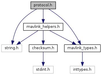 mavlink: protocol h File Reference