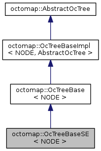 octomap: octomap::OcTreeBaseSE< NODE > Class Template Reference