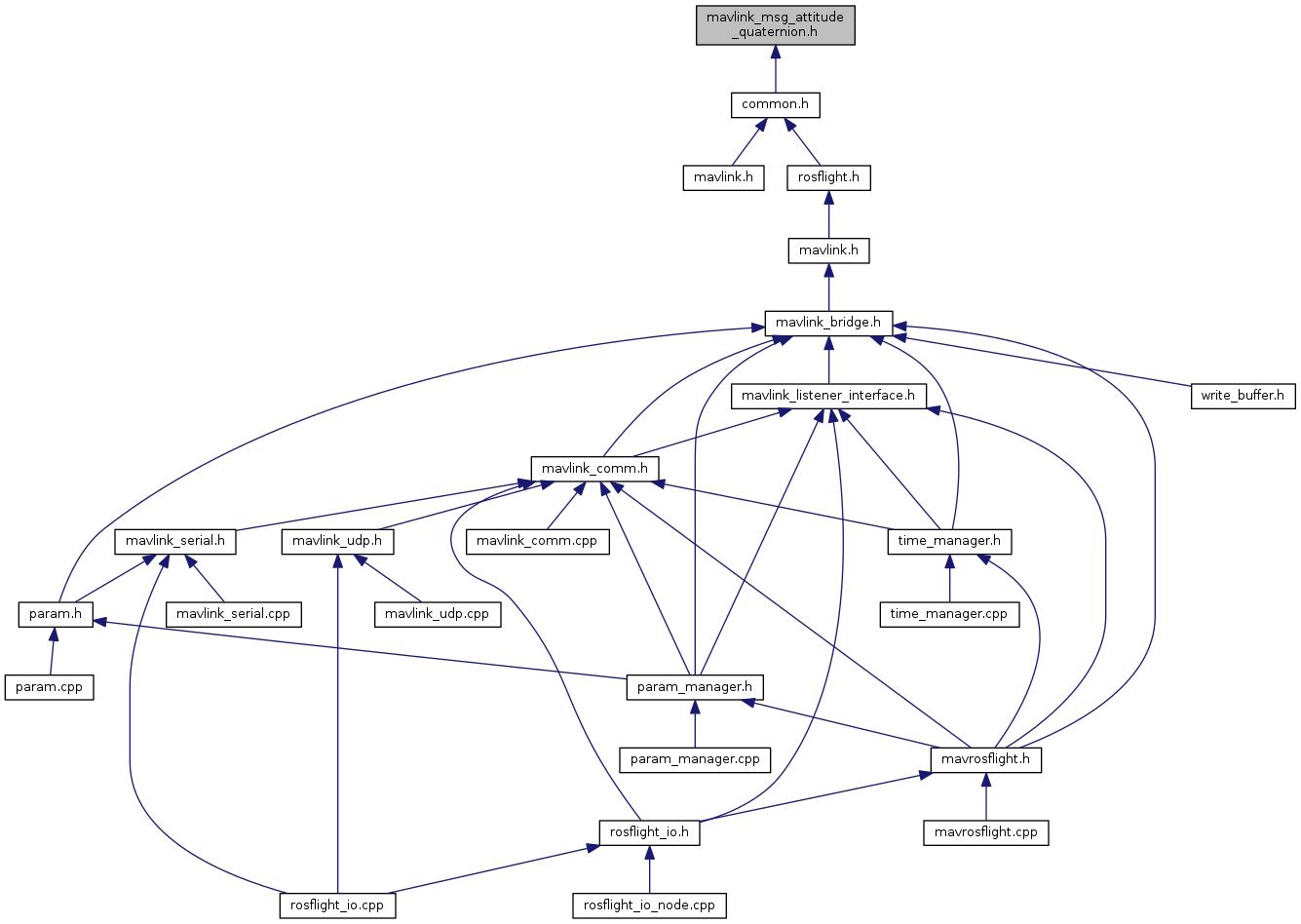 rosflight: mavlink_msg_attitude_quaternion h File Reference