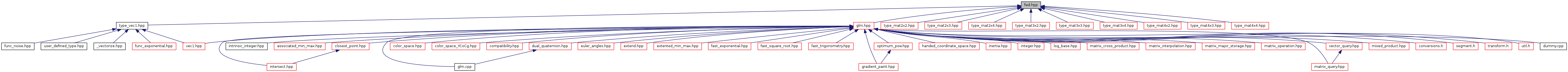 rtabmap: fwd hpp File Reference