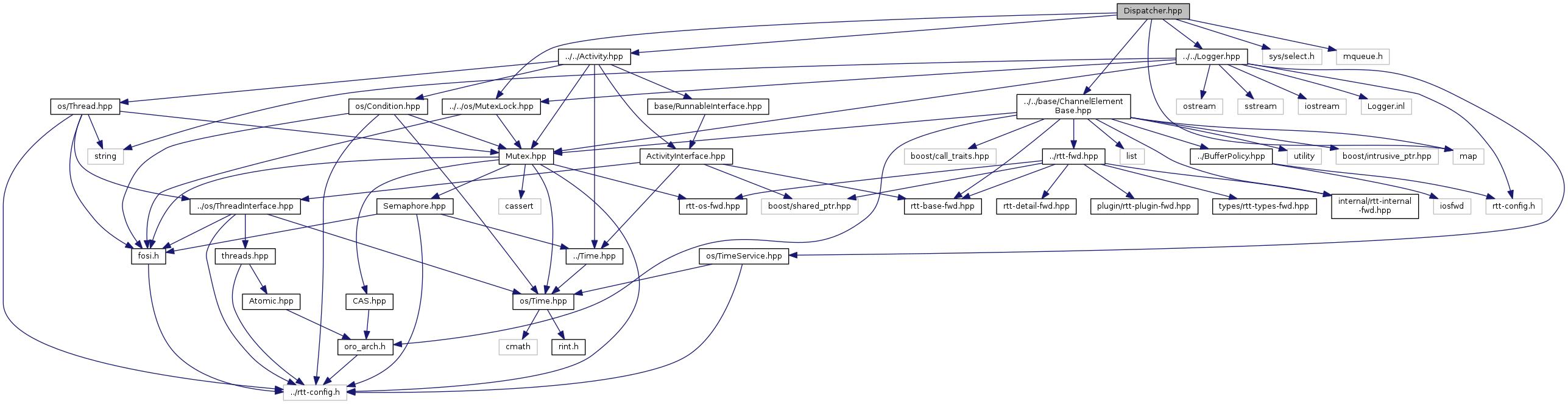 rtt: Dispatcher hpp File Reference
