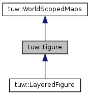 tuw_geometry: tuw::Figure Class Reference
