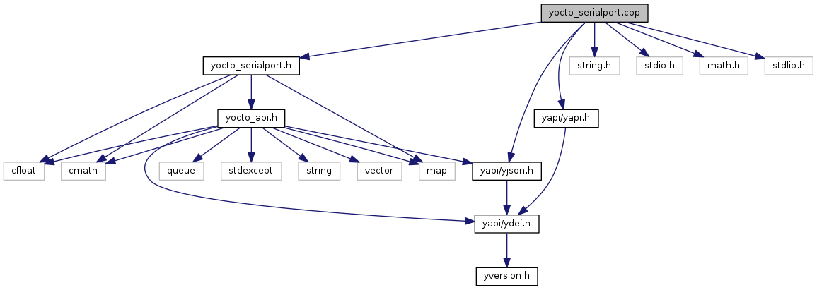 yoctopuce_altimeter: yocto_serialport cpp File Reference