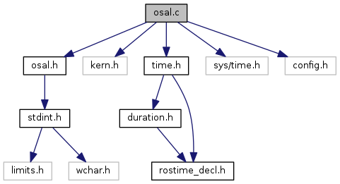 youbot_driver: osal c File Reference