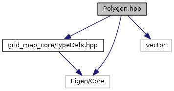 grid_map_core: Polygon hpp File Reference